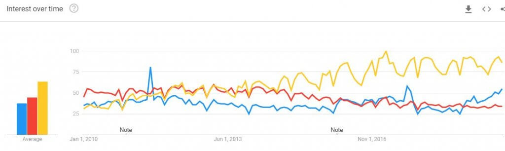 Google Trends comparison of SEO, Google Ads and Social Media